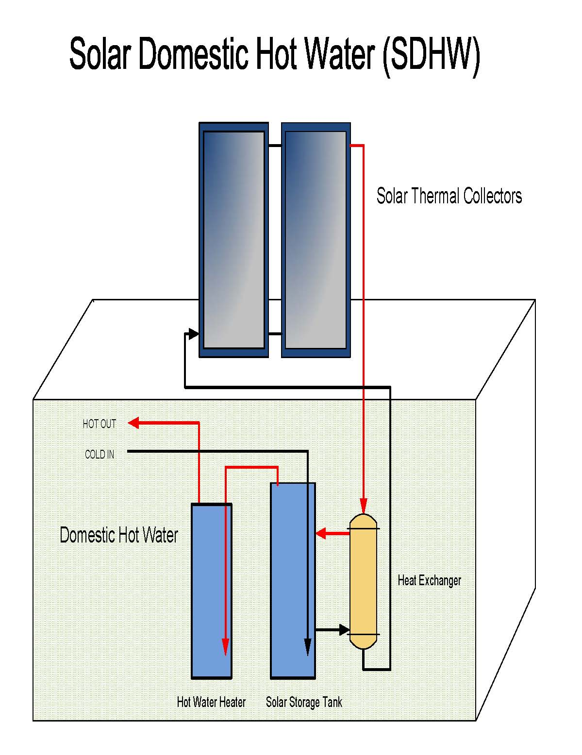 Custom Solar   Domestic Hot Water Solar Thermal System